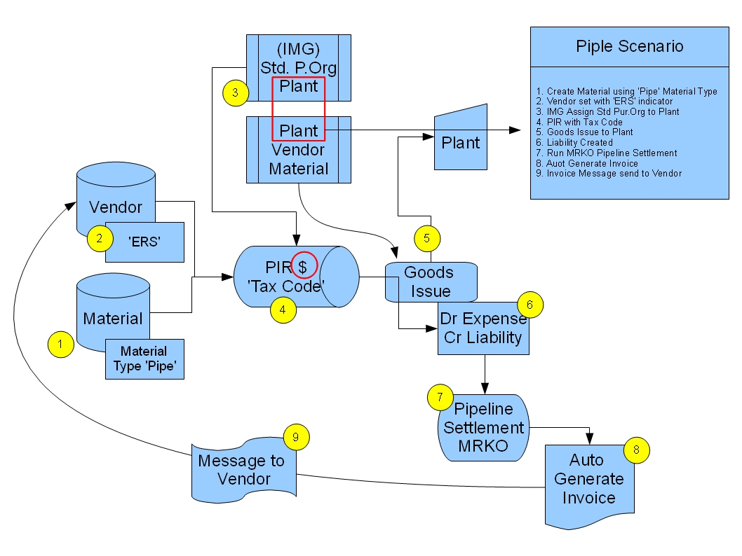 Process flow of mm in sap