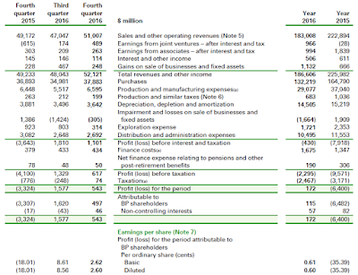 Financial statement of BP 2016