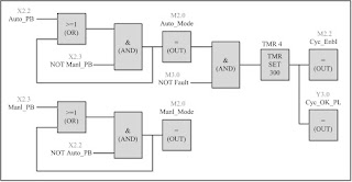 plc Function block diagrams (FBD)