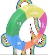 पंच तत्वों का शारीरिक अवयवों एवं प्रवृत्तियों से संबंध - The relationship of the five elements to the physical components and tendencies