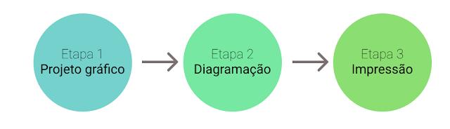 Esquema contendo 3 bolinhas de cores diferentes. Cada bolinha contém um texto: bolinha 1 - projeto gráfico; bolinha 2 - diagramação; bolinha 3 - impressão.