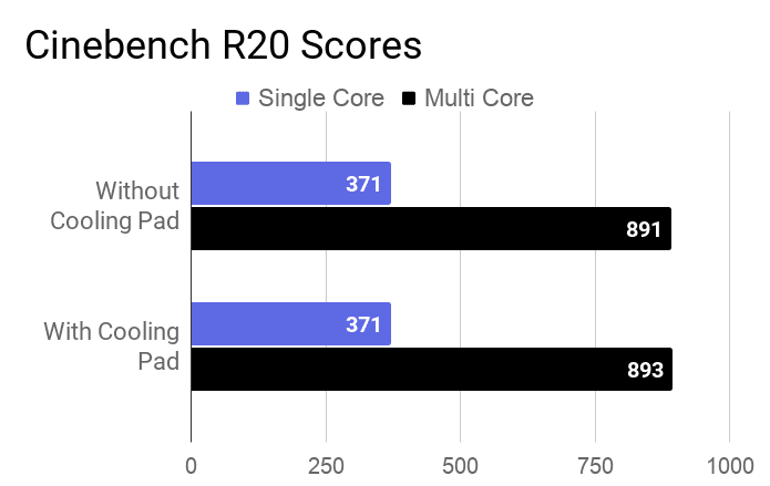 The chart on Mi Notebook 14 laptop's Cinebench R20 score of average of runs for with and without a cooling pad.