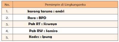 tabel nama-nama pemimpin yang kamu ketahui ada di lingkunganmu www.simplenews.me