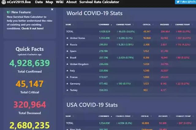 Site que monitora o novo coronavírus no mundo quase em tempo real. Foto: Reprodução