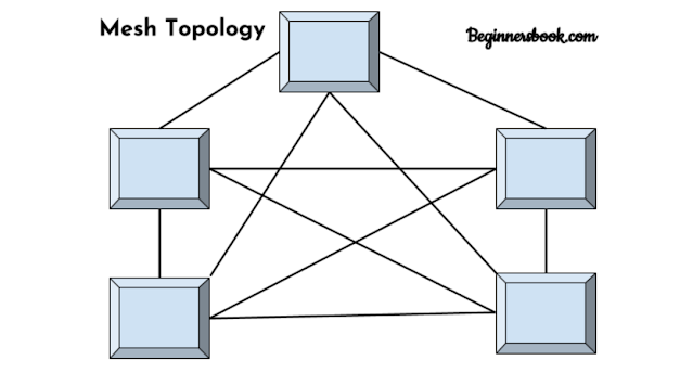 Topologi Mesh