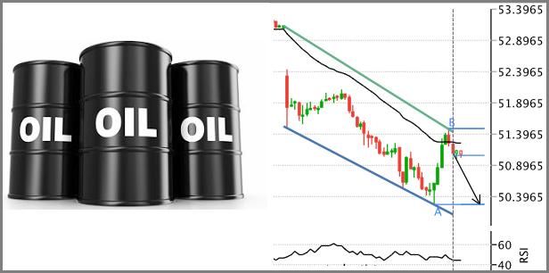 تحليل النفط Oil هابط على المدى القصير