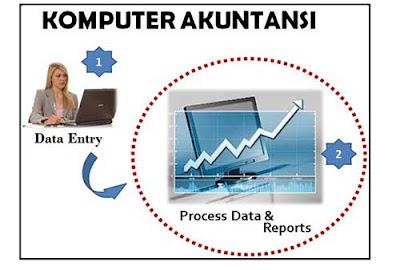 Download Buku Komputer Akuntansi Jilid 1 dan 2 Semester 1 dan 2 SMK - MAK Kurikulum 2013