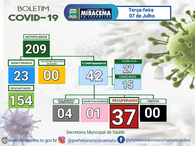 Miracema registra um novo caso de covid-19, confira o Boletim Epidemiológico desta terça-feira, 7