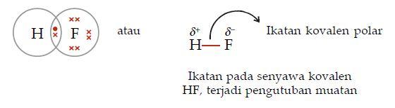Kepolaran Atau Sifat Ikatan Senyawa Kovalen Polar Dan Ikatan Kovalen Non Polar Materiedukasi Com