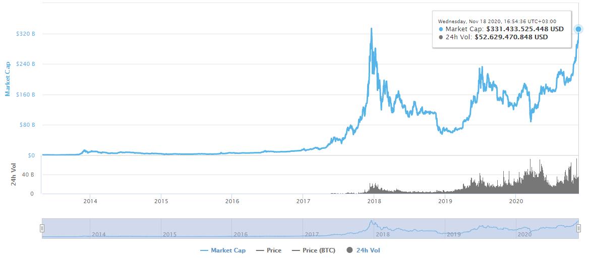 BTC  Marketcap