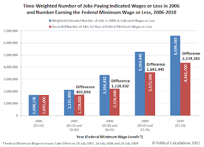 Estimated Numbers of Individuals Earning Nominal Federal Minimum Wage, 2006-2010