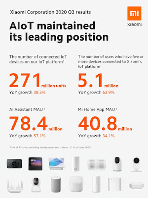 Xiaomi AIoT