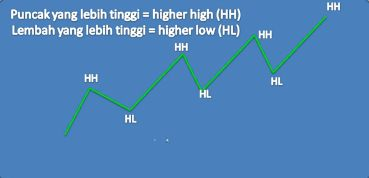 Belajar ilmu dasar forex rjs investment group haggen weekly ad