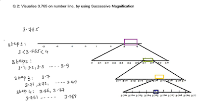 reprsenting real numbers on number line using successive magnification