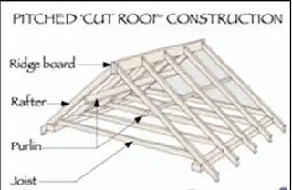 Types of Pitched Roofs, How many Types of Pitched Roofs, Types of Roofs, Types of Pitched, Pitched Roofs, Roofs, Pitched, Single roofs, Couple roof,