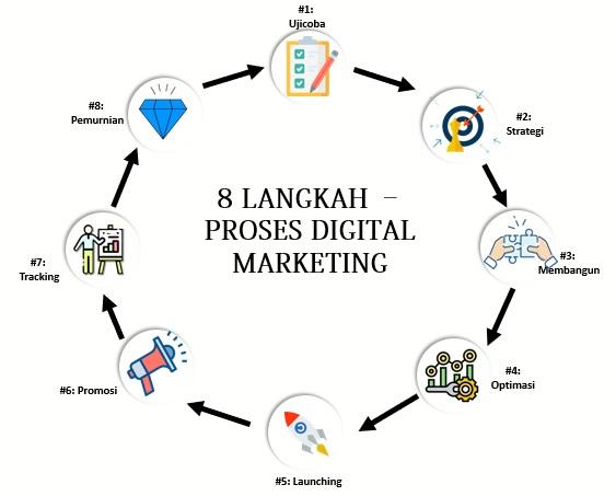 proses digital marketing