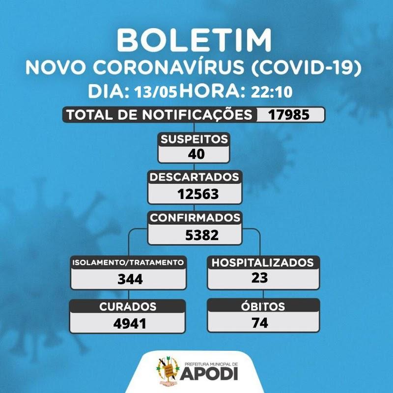 APODI: Mais um Boletim sobre o novo Coronavírus (COVID-19).