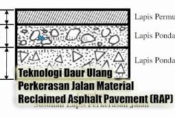 Teknologi Daur Ulang Perkerasan Jalan Material Reclaimed Asphalt Pavement (RAP)