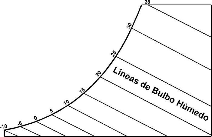 Líneas de temperatura de bulbo húmedo en carta psicrométrica