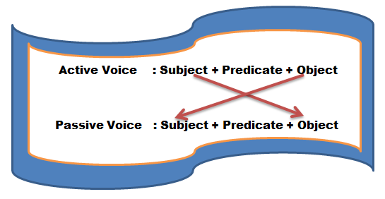 50 Contoh Soal Objective Passive Voice