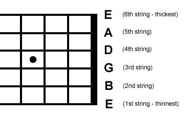 Hướng dẫn phân biệt và cách đọc các dây trên đàn Guitar