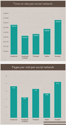 Time Spent On Social Networks image from Bobby Owsinski's Music 3.0 blog