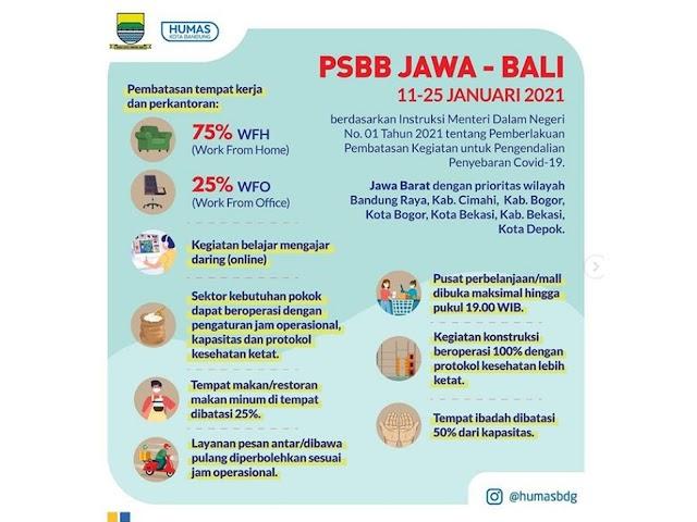 PSBB di Kota Bandung 11-25 Januari 2021, Tidak Ada Check Point Namun Pengawasan Akan Diperketat