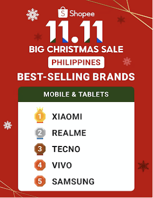 Xiaomi is the No.1 best-selling smartphone brand in the Philippines during the 11.11 online campaign on Lazada and Shopee