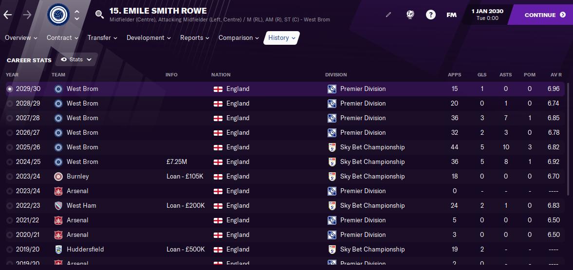 FM21 Emile Smith Rowe Career Stats