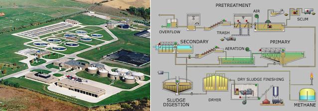 Εγκρίθηκε Τεχνική Περιβαλλοντική Μελέτη για τις μονάδες επεξεργασίας υγρών αποβλήτων του ΣΔΙΤ Πελοποννήσου