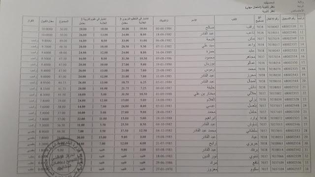 نتائج الامتحانات المهنية لرتبة مدير المدرسة الابتدائية تيسمسيلت 2017