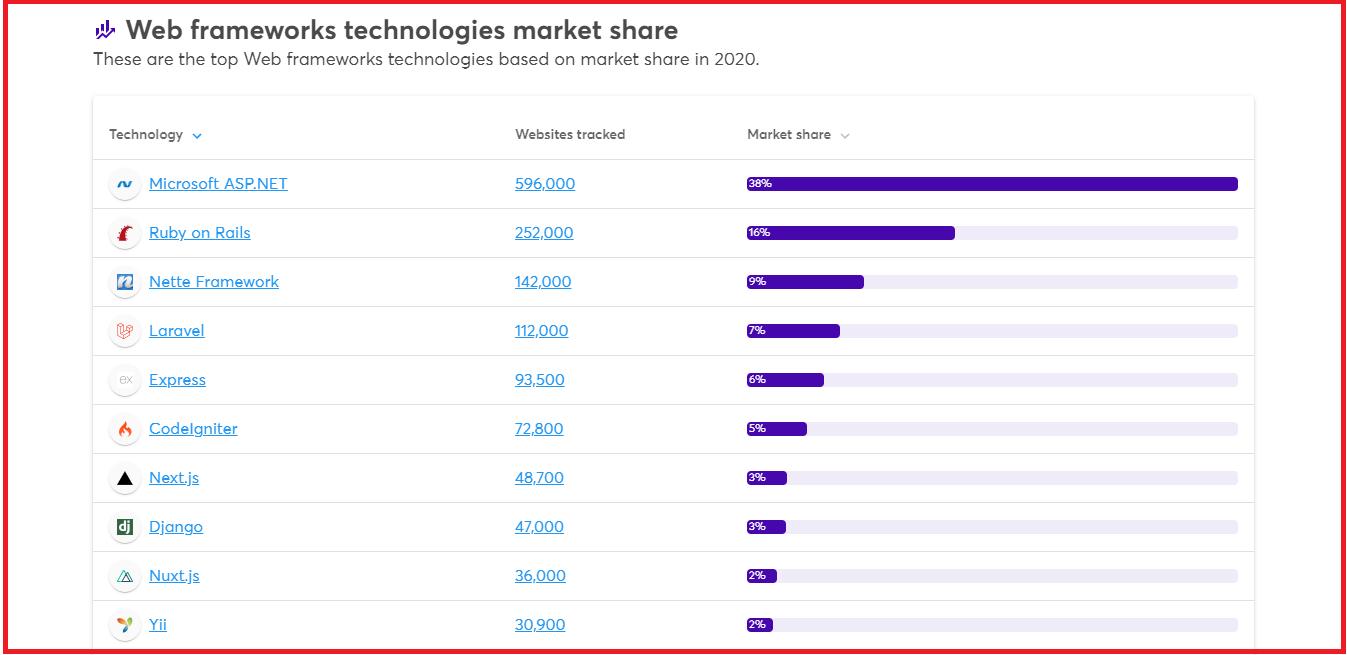 tools analisa teknologi dan pendapatan website
