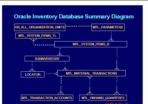 Oracle Applications : Inventory Technical Table Relations