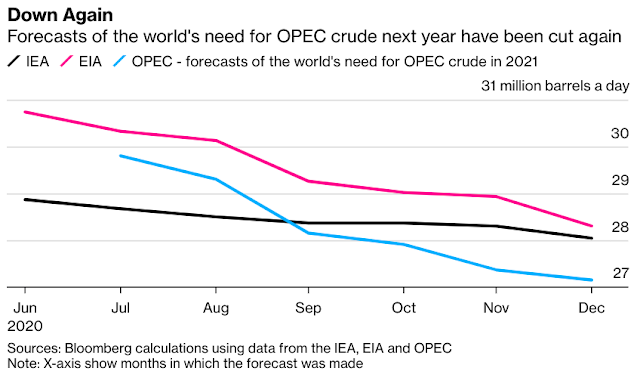 OPEC+ Treads a Narrow Path as Demand Outlook Weakens Again - Bloomberg
