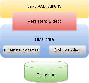 Core Java Interview Questions - Hibernate Architecture