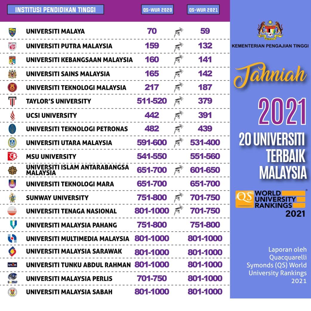 Malaysia Scholarships 2020 Free Spm Tips Upsr Pt3 Stpm By Malaysia Students