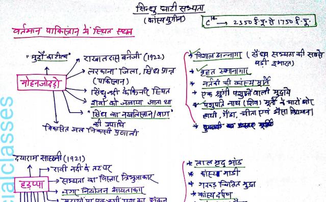 Ancient History प्राचीन इतिहास Handwritten Notes