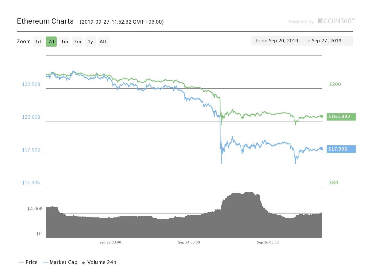 #أخبار بيتكوين #أخبار العملات البديلة #سعر بيتكوين #الأسواق