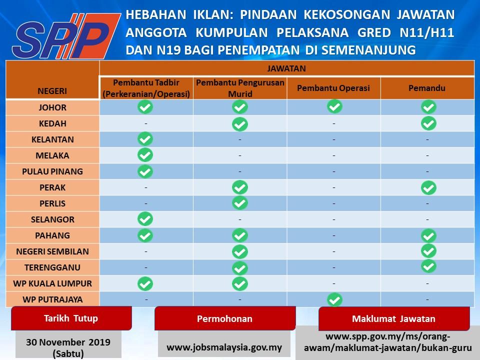 Jawatan Kosong Suruhanjaya Perkhidmatan Pelajaran Spp Tarikh Tutup 09 Jun 2019