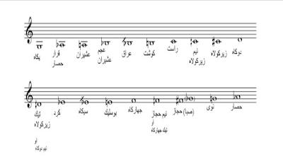 كتاب التحويلات المقامية والمسارات اللحنية في السماعي حجاز كار كردي لدى طاتويس افندي وروحي الخماش.