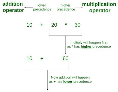 operator precedence pada bahasa C