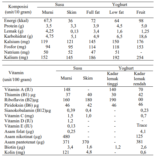 Kandungan Nutrisi Yoghurt