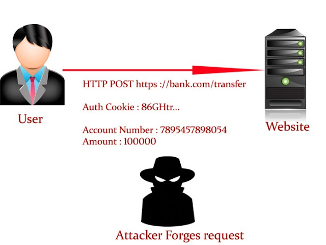Cross-Site Request F orgery Anonymous hacker