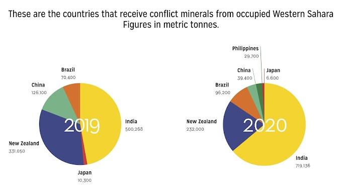 India y Nueva Zelanda se destacan como los principales importadores de fosfato del Sáhara Occidental ocupado.
