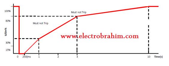 ما معنى الـــ FAULT RIDE THROUGH في محطات الطاقة الشمسية PV ؟