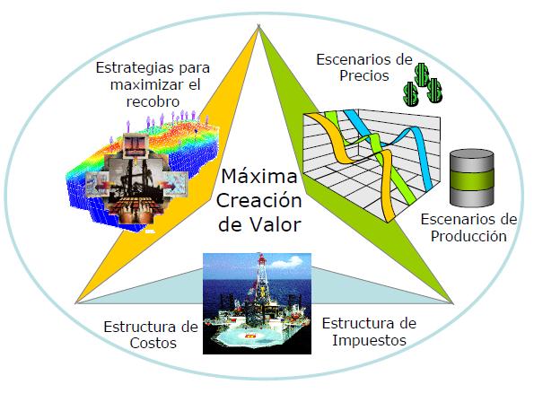 Estudios Integrados modelo negocios