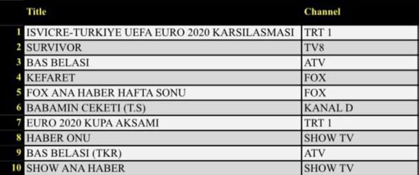 Günlük Reyting Sonuçları Total (20.06.2021)