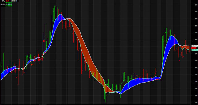 Line Chart Cloud Previous High Low