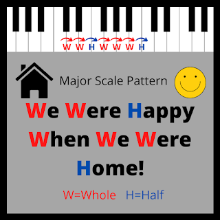 Memory Aid for the Teaching the Whole and Half Step Pattern of the Major Scale in Piano Lessons, We Were Happy When We Were Home