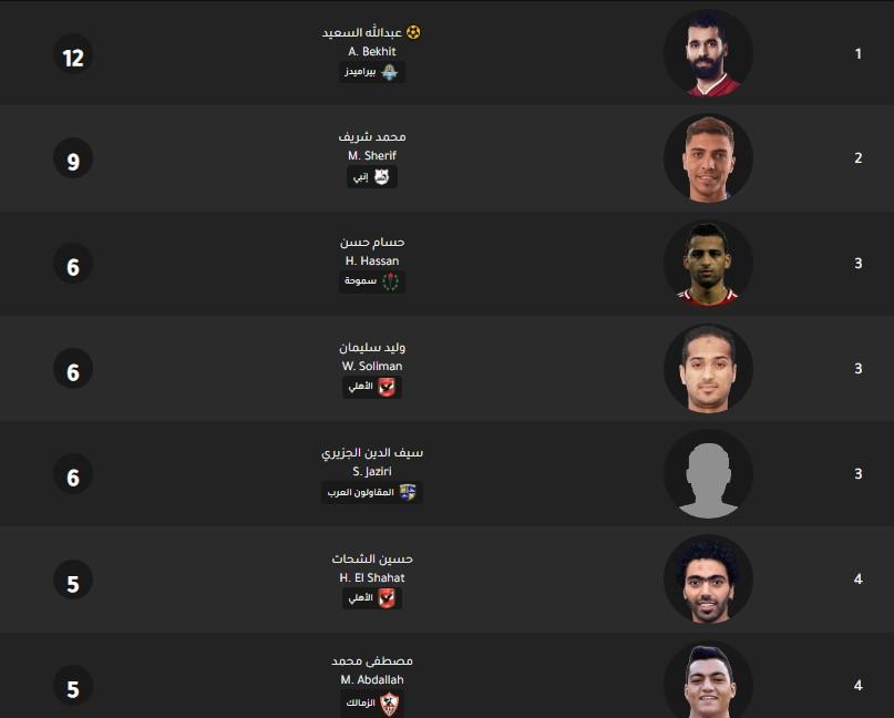 جدول ترتيب هدافي الدوري المصري اليوم بتاريخ 26-2-2020